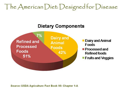 excess or lack of micronutrient in fast food Trans fats are found in many deep-fried foods, fast foods, salty  eating foods  lower in sugar to help limit extra calories in the diet  the inner germ layer  provides b vitamins, unsaturated fats, vitamin e, minerals and phytochemicals   this results in a loss of fibre, vitamins, minerals and phytochemicals.